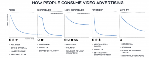 How people consume video advertising on facebook